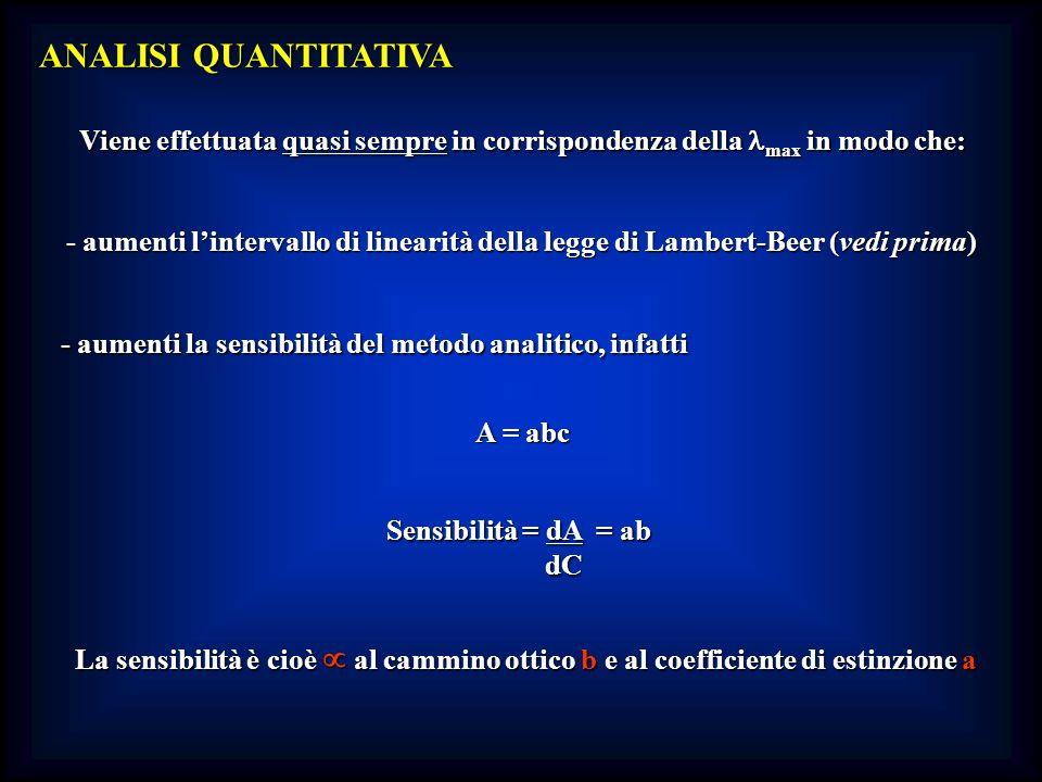 - aumenti la sensibilità del metodo analitico, infatti
