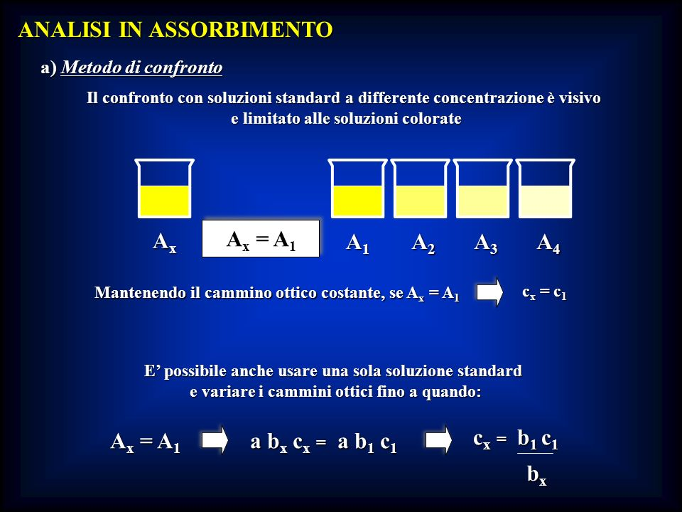 ANALISI IN ASSORBIMENTO