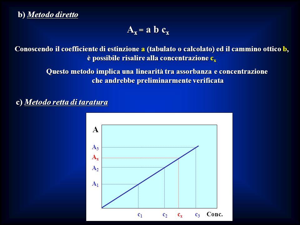 Ax = a b cx b) Metodo diretto c) Metodo retta di taratura A