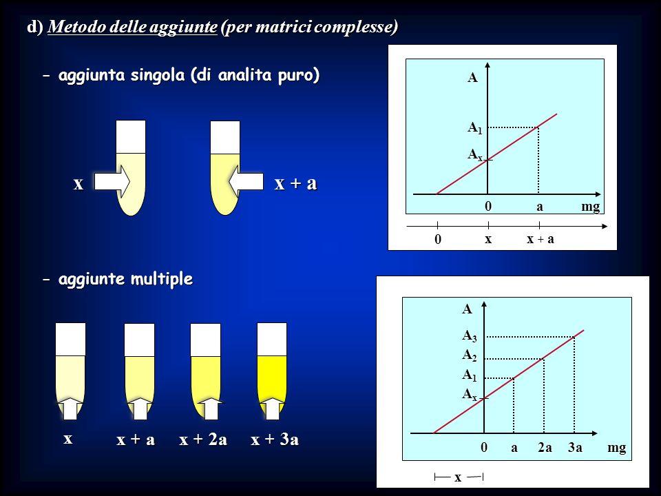 d) Metodo delle aggiunte (per matrici complesse)