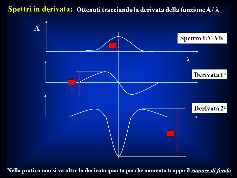 Ottenuti tracciando la derivata della funzione A / l