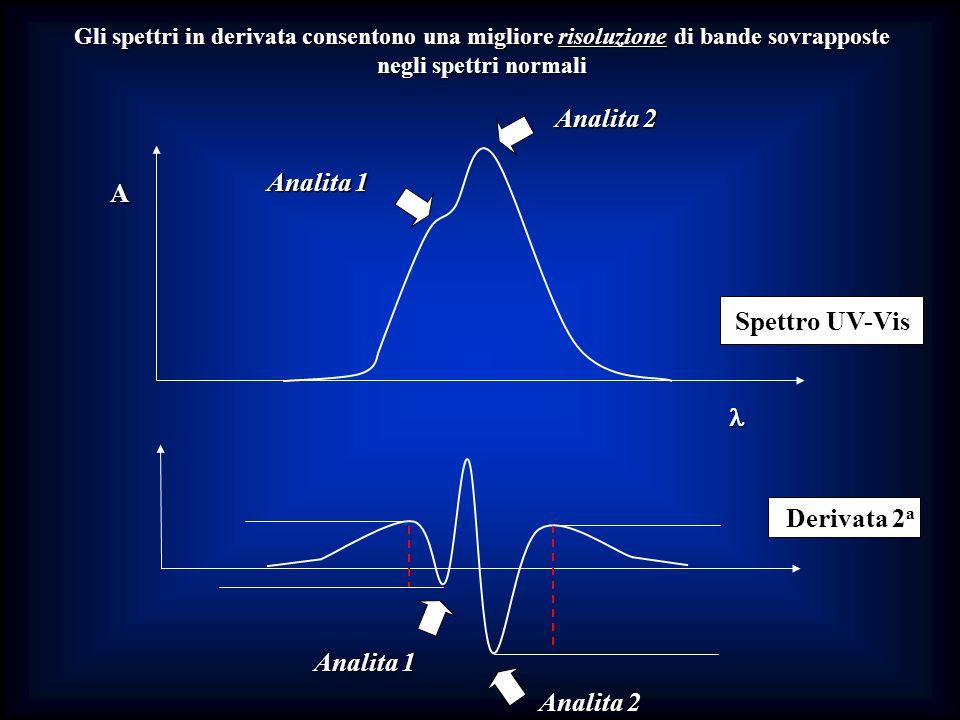 Analita 2 Analita 1 A Spettro UV-Vis l Derivata 2a Analita 1 Analita 2