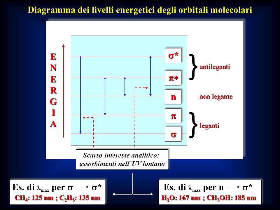 Diagramma dei livelli energetici degli orbitali molecolari