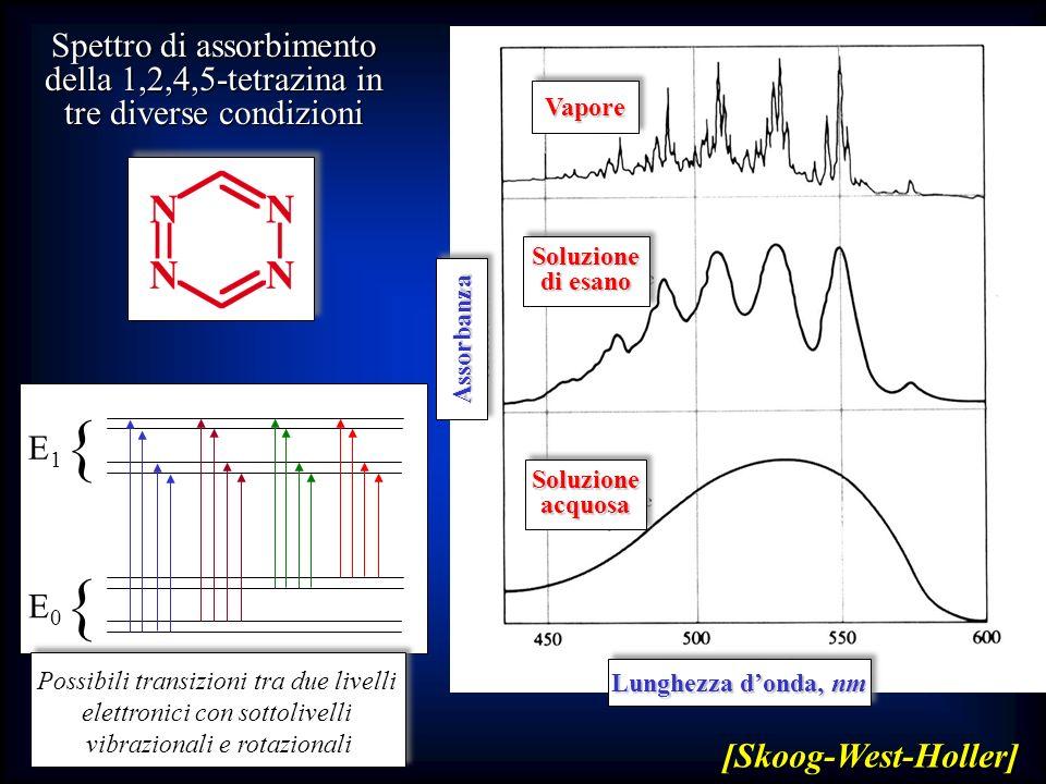 Spettro di assorbimento della 1,2,4,5-tetrazina in tre diverse condizioni