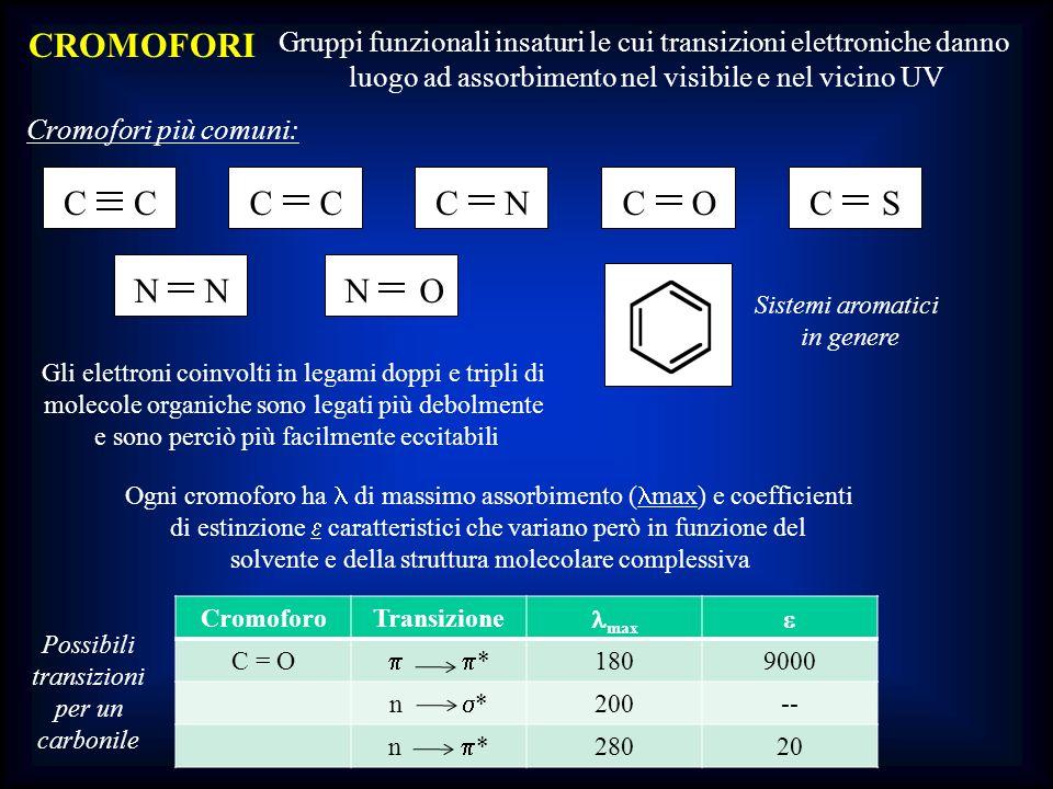 Gli elettroni coinvolti in legami doppi e tripli di