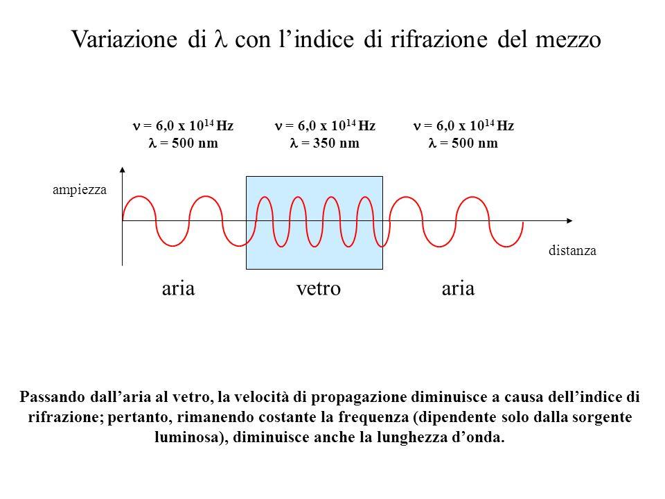 luminosa), diminuisce anche la lunghezza d'onda.