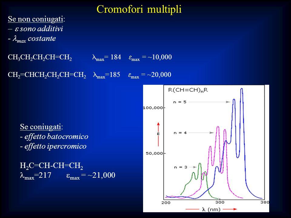 Cromofori multipli Se non coniugati: e sono additivi - lmax costante