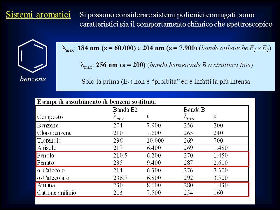 Sistemi aromatici Si possono considerare sistemi polienici coniugati; sono. caratteristici sia il comportamento chimico che spettroscopico.