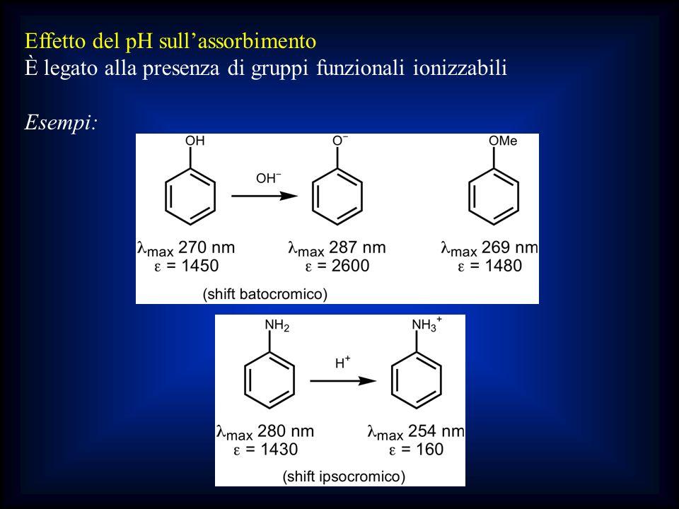 Effetto del pH sull'assorbimento