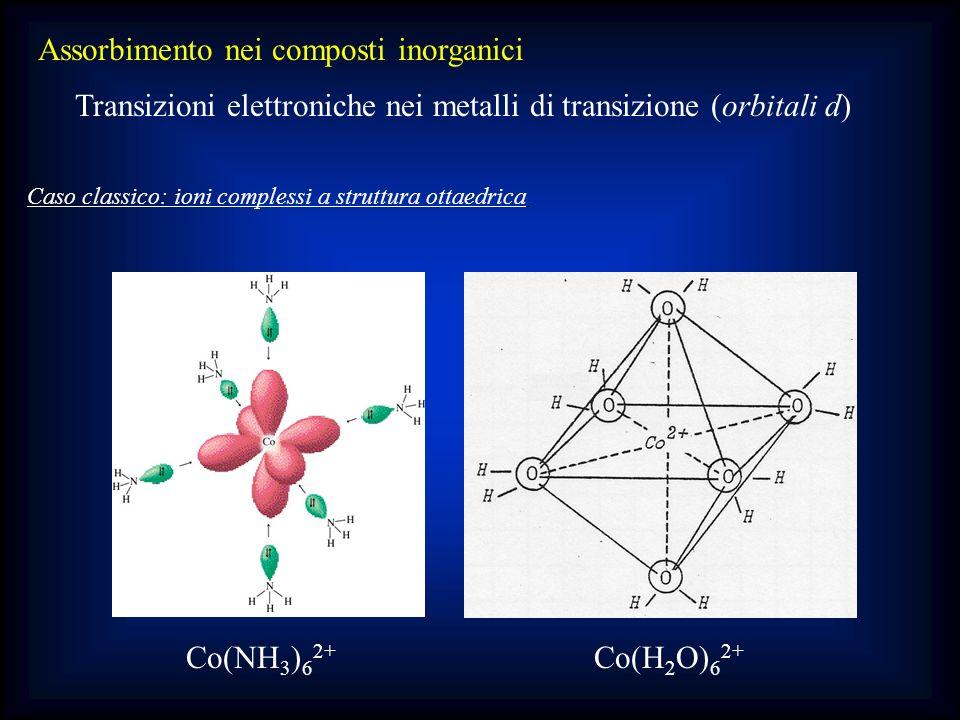 Assorbimento nei composti inorganici