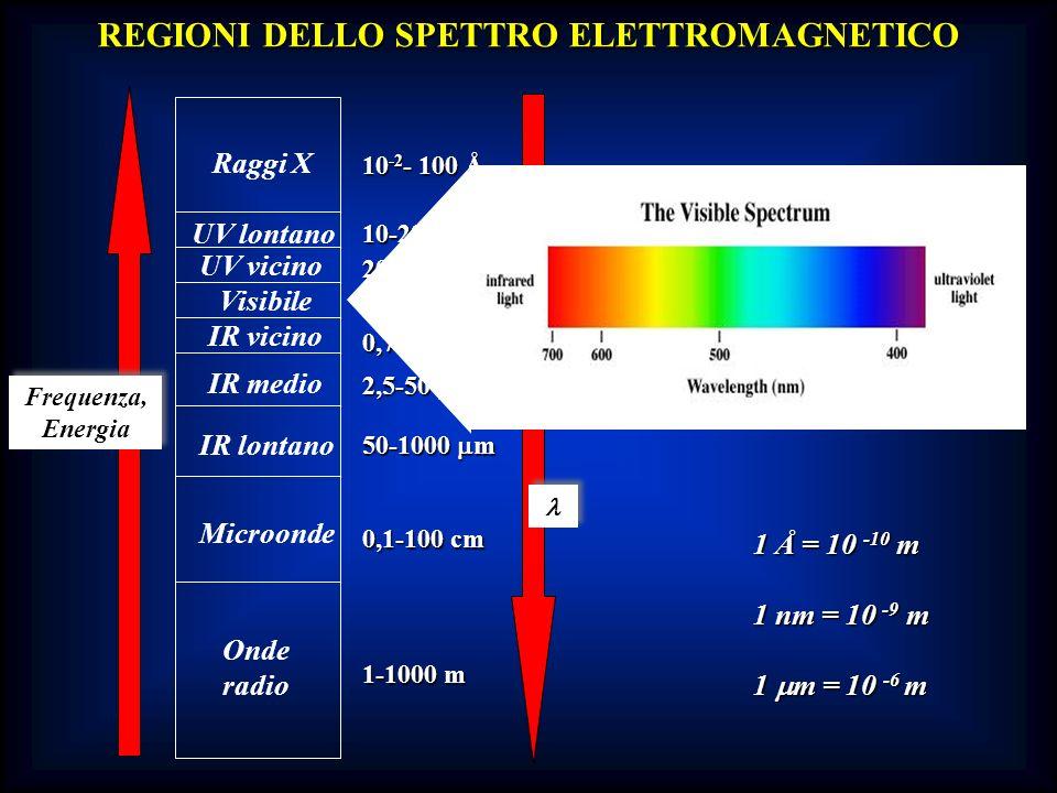 REGIONI DELLO SPETTRO ELETTROMAGNETICO
