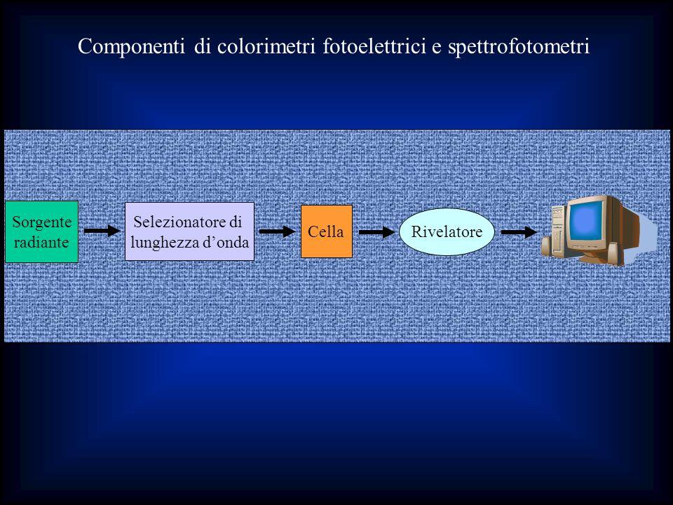 Componenti di colorimetri fotoelettrici e spettrofotometri