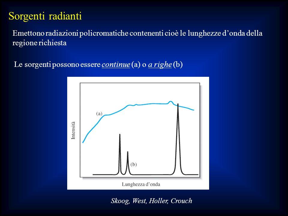 Sorgenti radianti Emettono radiazioni policromatiche contenenti cioè le lunghezze d'onda della. regione richiesta.