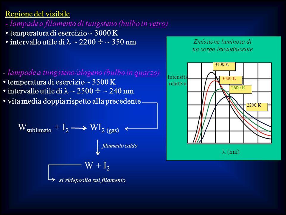 Wsublimato + I2 WI2 (gas) W + I2 Regione del visibile