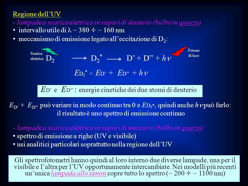 ED' e ED'' : energie cinetiche dei due atomi di deuterio