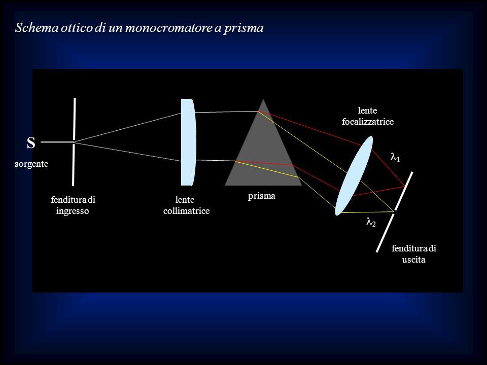 Schema ottico di un monocromatore a prisma