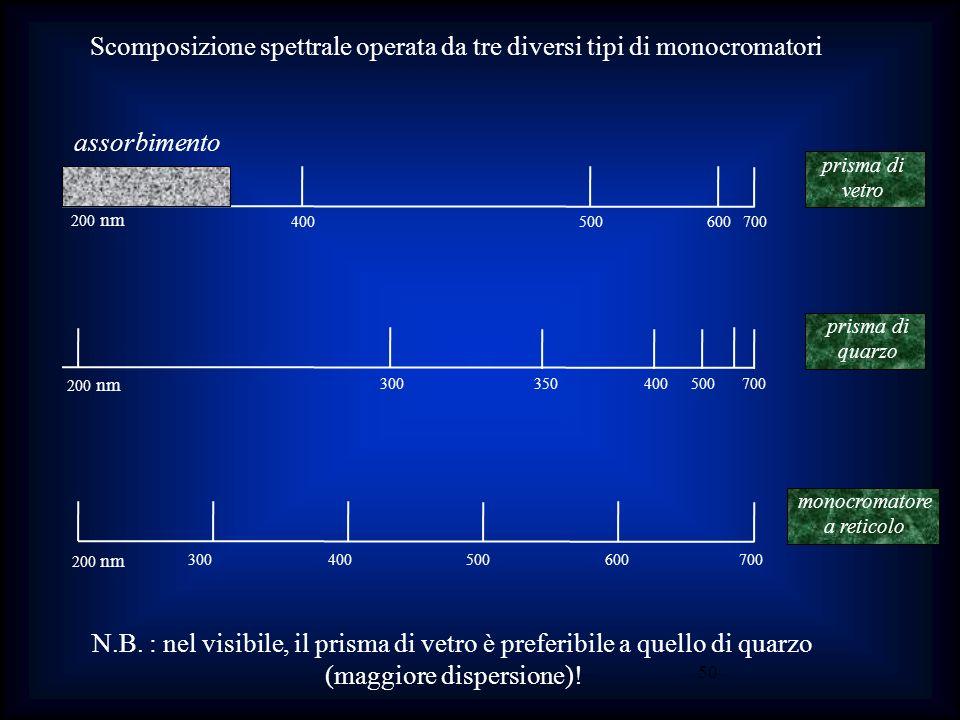 Scomposizione spettrale operata da tre diversi tipi di monocromatori