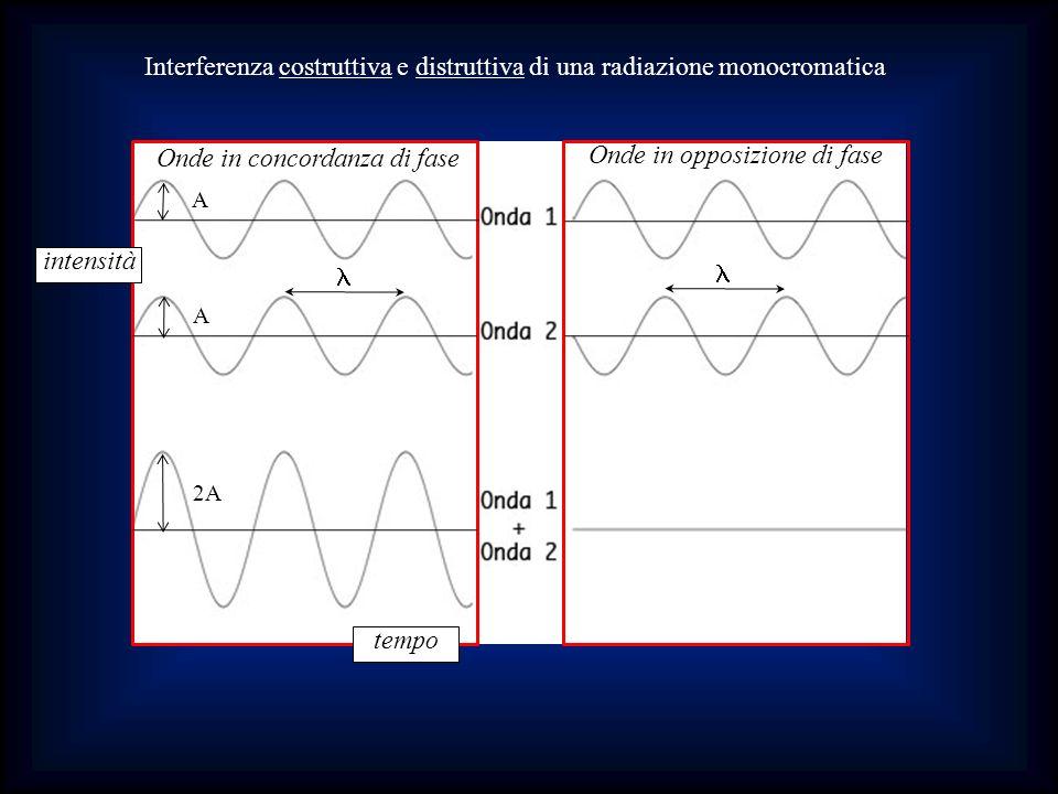 Interferenza costruttiva e distruttiva di una radiazione monocromatica