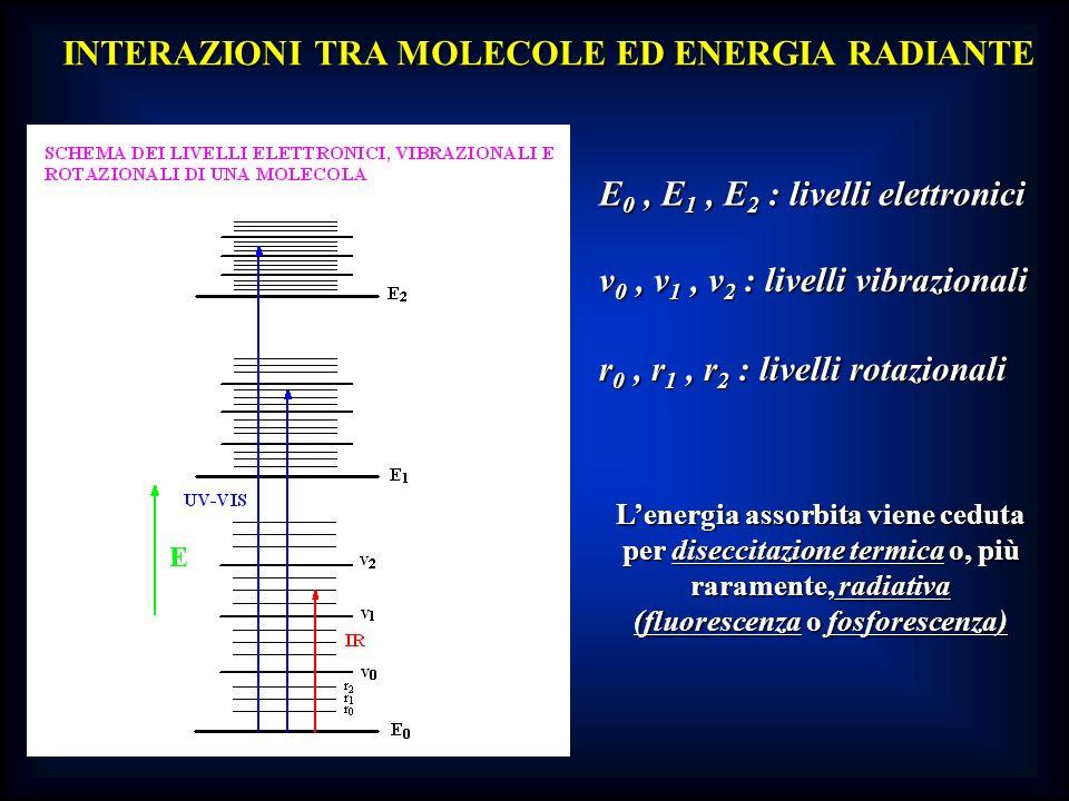 INTERAZIONI TRA MOLECOLE ED ENERGIA RADIANTE