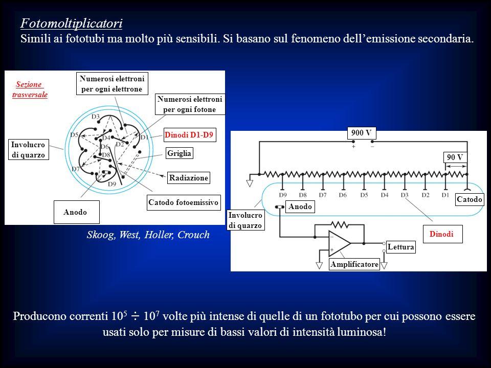Fotomoltiplicatori Simili ai fototubi ma molto più sensibili. Si basano sul fenomeno dell'emissione secondaria.