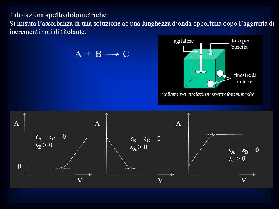 A + B C Titolazioni spettrofotometriche