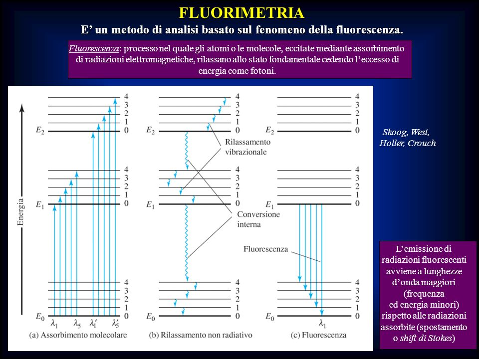 E' un metodo di analisi basato sul fenomeno della fluorescenza.