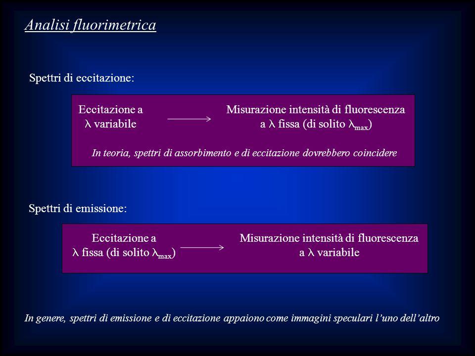Analisi fluorimetrica