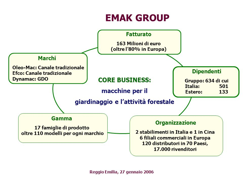 EMAK GROUP CORE BUSINESS: macchine per il