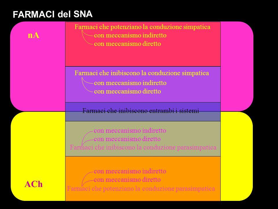 FARMACI del SNA nA ACh Farmaci che potenziano la conduzione simpatica