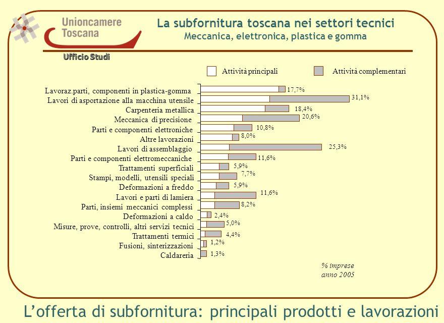L'offerta di subfornitura: principali prodotti e lavorazioni