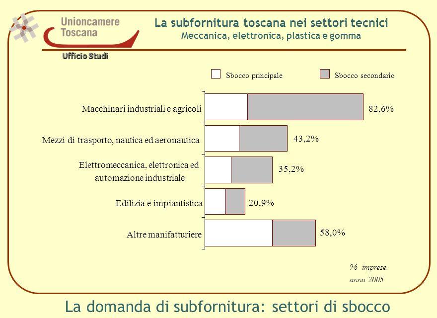 La domanda di subfornitura: settori di sbocco