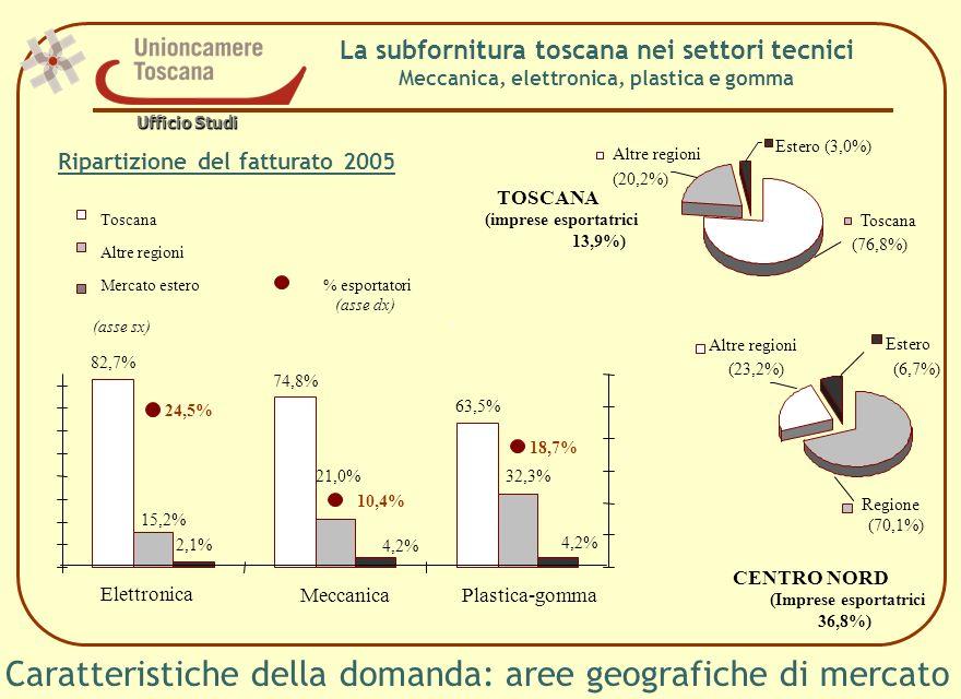 Caratteristiche della domanda: aree geografiche di mercato