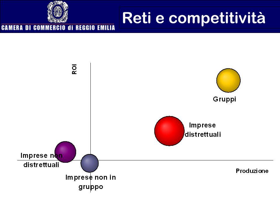 Reti e competitività