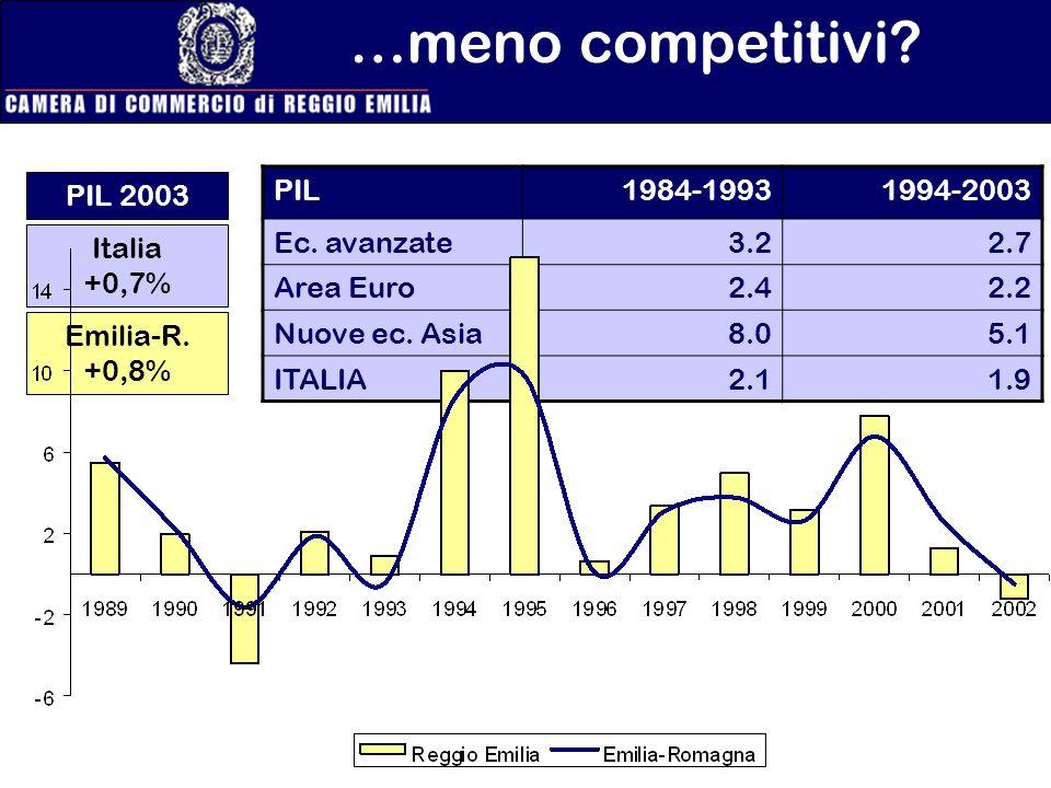 …meno competitivi PIL 2003 PIL 1984-1993 1994-2003 Ec. avanzate 3.2