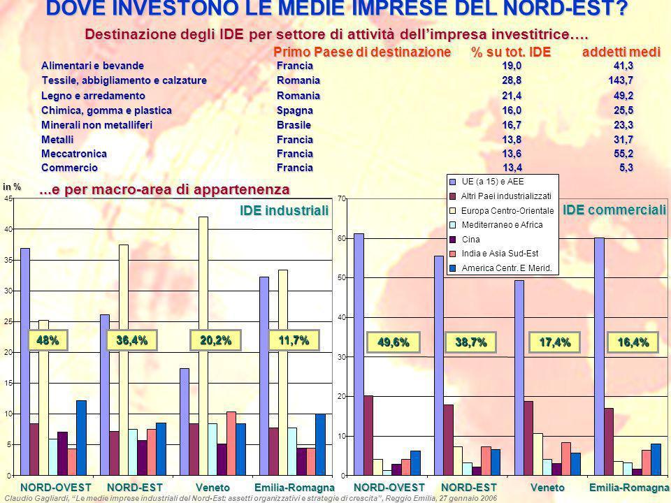 DOVE INVESTONO LE MEDIE IMPRESE DEL NORD-EST