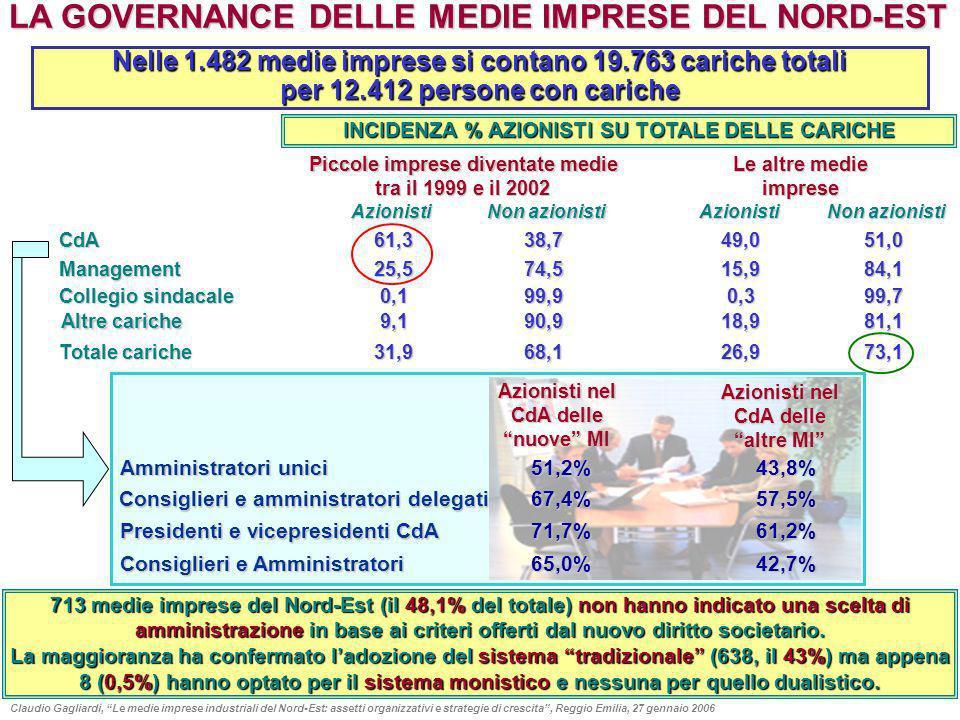LA GOVERNANCE DELLE MEDIE IMPRESE DEL NORD-EST