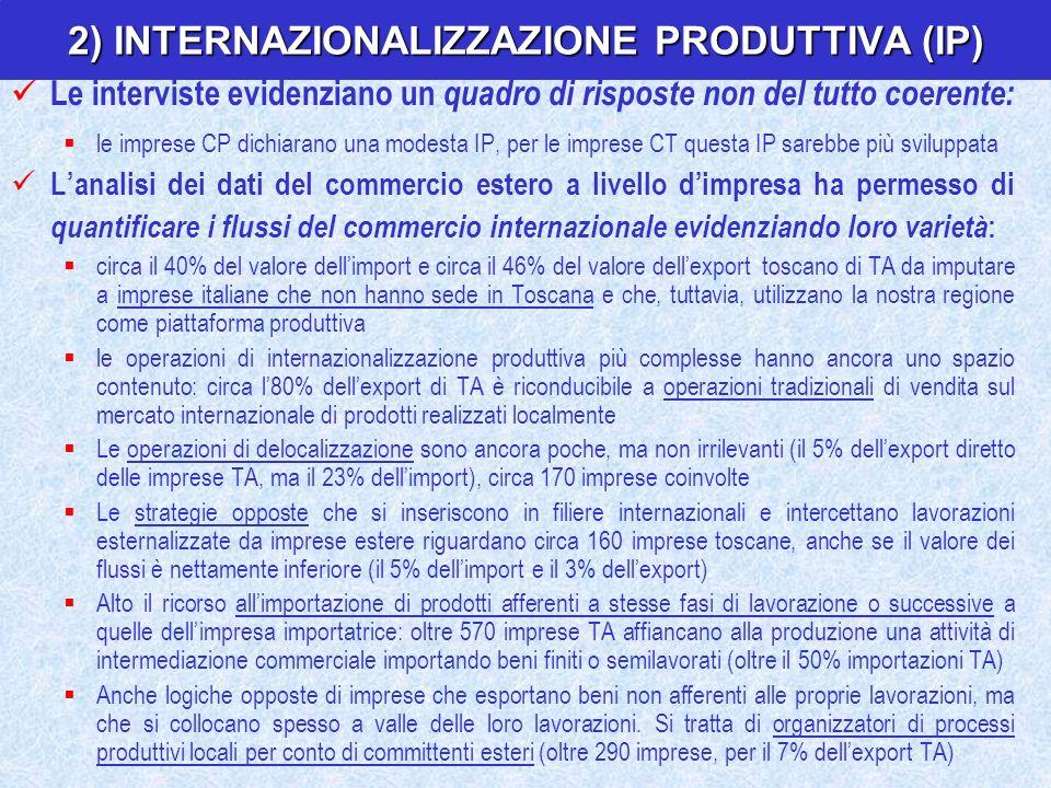 2) INTERNAZIONALIZZAZIONE PRODUTTIVA (IP)