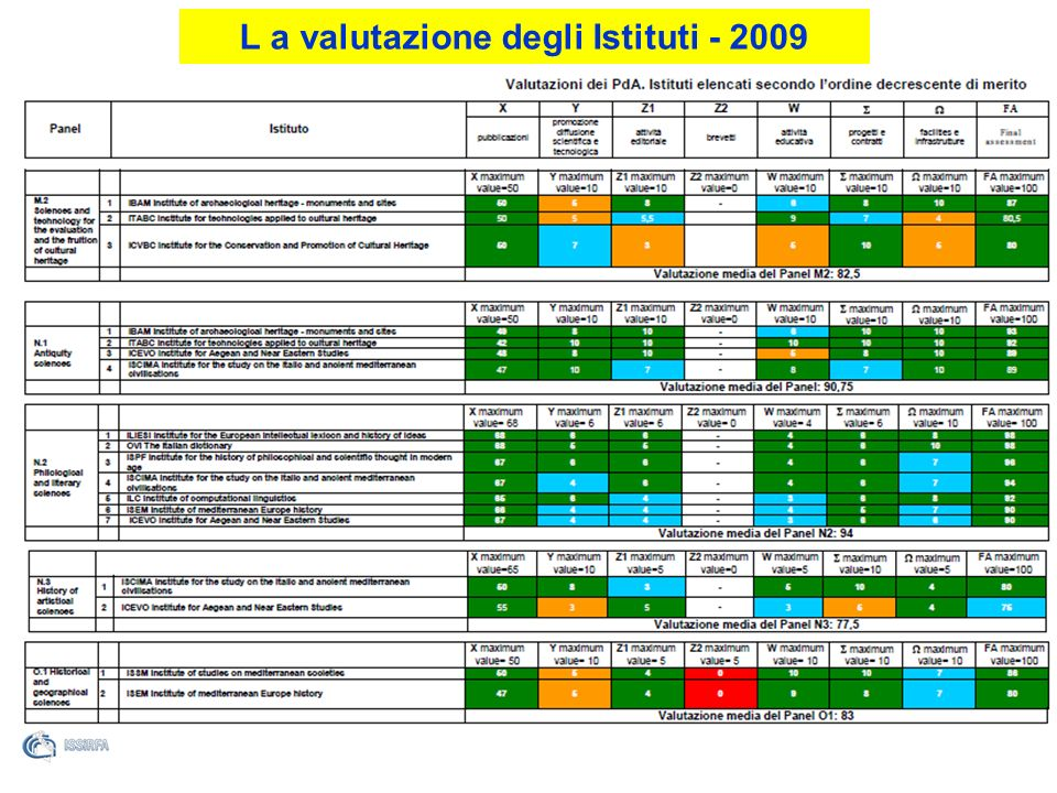 L a valutazione degli Istituti - 2009