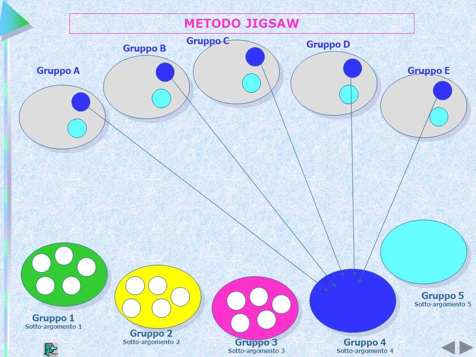 METODO JIGSAW Gruppo C Gruppo D Gruppo B Gruppo A Gruppo E Gruppo 5