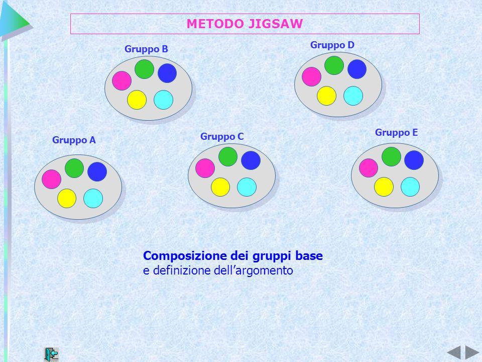 Composizione dei gruppi base e definizione dell'argomento