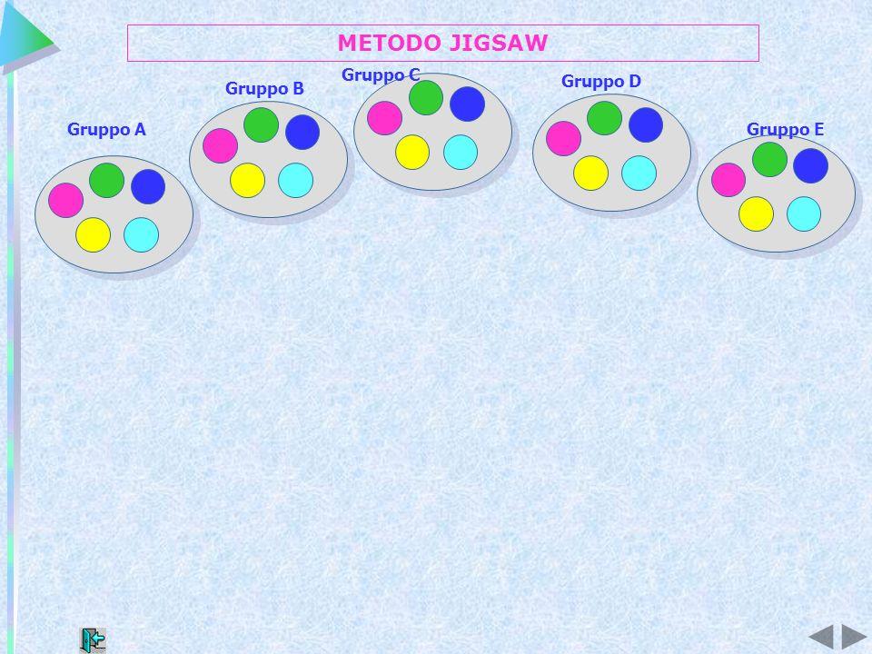 METODO JIGSAW Gruppo C Gruppo D Gruppo B Gruppo A Gruppo E