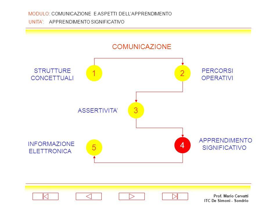 1 2 3 4 5 COMUNICAZIONE STRUTTURE CONCETTUALI PERCORSI OPERATIVI