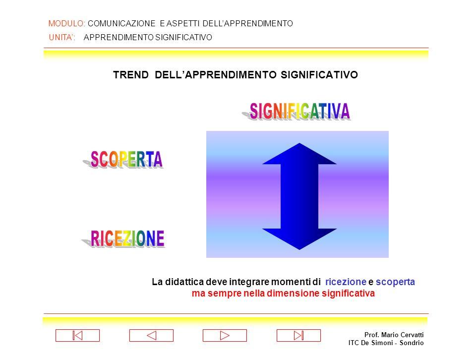 TREND DELL'APPRENDIMENTO SIGNIFICATIVO