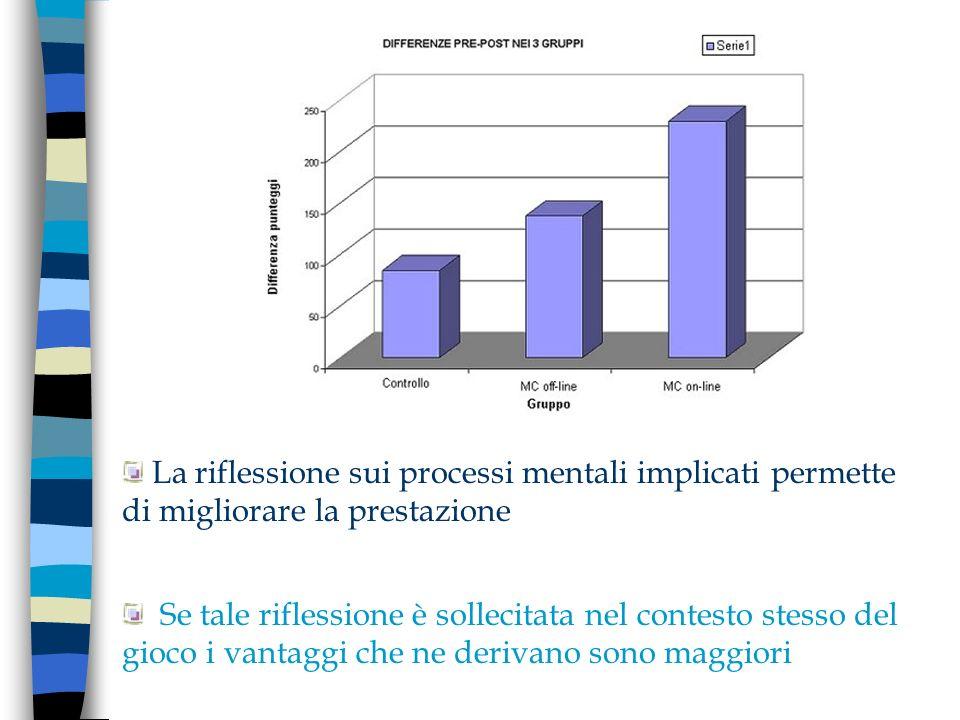 La riflessione sui processi mentali implicati permette di migliorare la prestazione