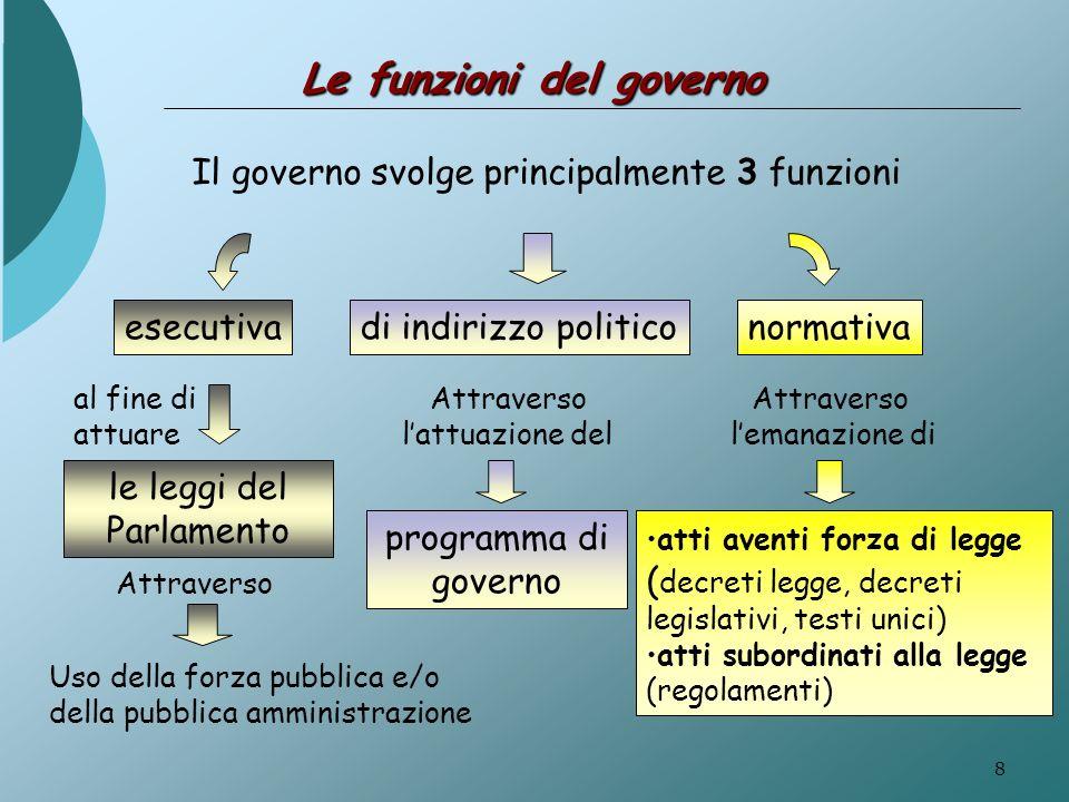 Le funzioni del governo