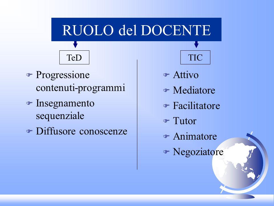 RUOLO del DOCENTE Progressione contenuti-programmi