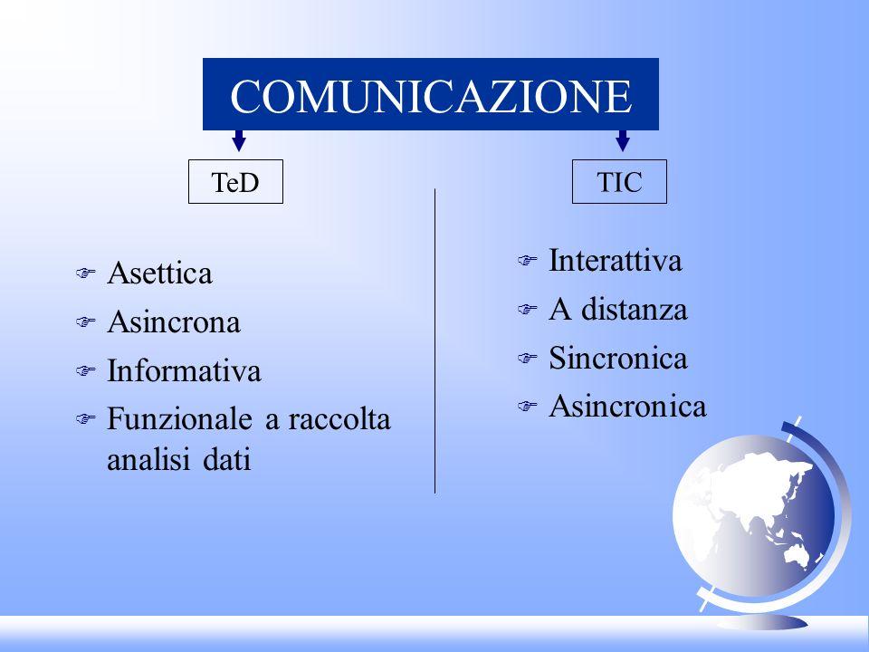 COMUNICAZIONE Interattiva Asettica A distanza Asincrona Sincronica