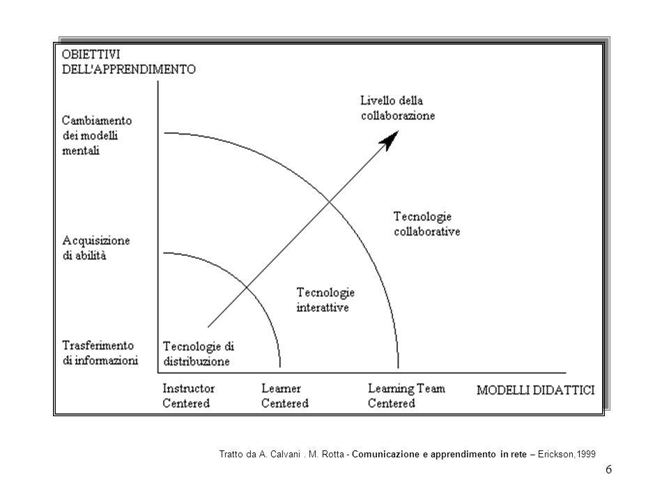 Tratto da A. Calvani . M. Rotta - Comunicazione e apprendimento in rete – Erickson,1999