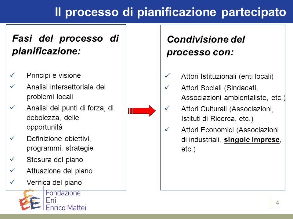 Il processo di pianificazione partecipato