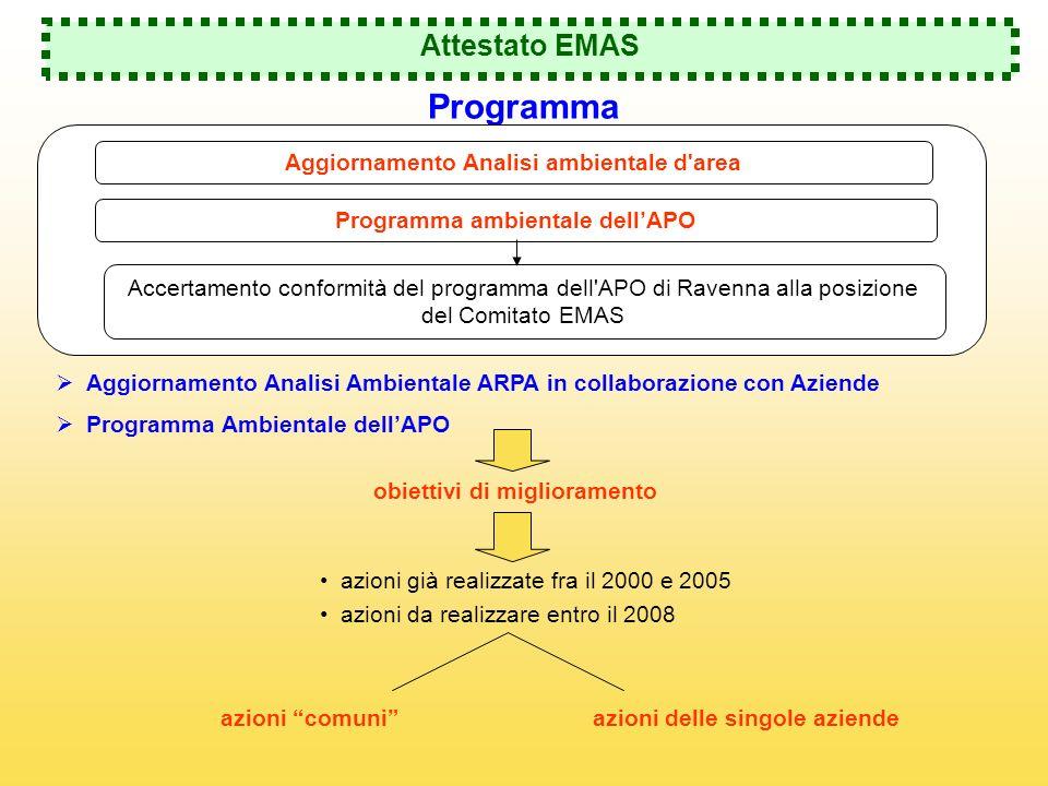 Programma Attestato EMAS Aggiornamento Analisi ambientale d area